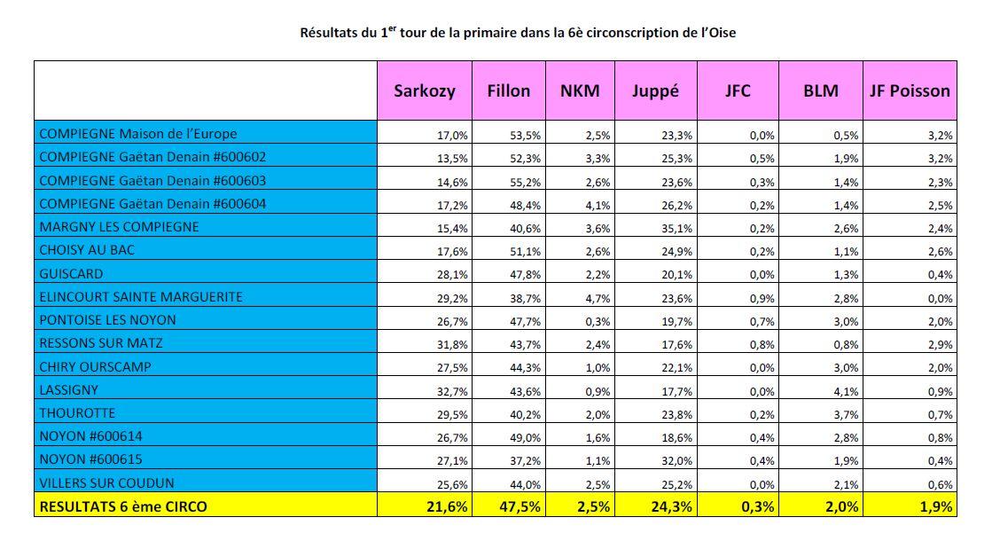 resultats-primaires-6e-circo-oise-1er-tour